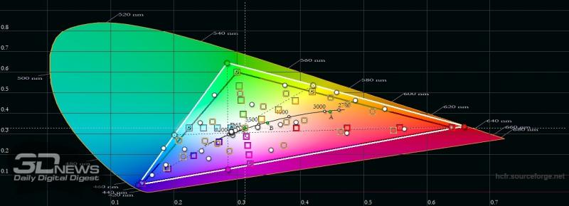 Sony Xperia 5 II, цветовой охват в «стандартном» режиме. Серый треугольник – охват sRGB, белый треугольник – охват Xperia 5 II