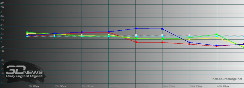 Sony Xperia 5 II, гамма в «стандартном» режиме. Желтая линия – показатели Xperia 5 II, пунктирная – эталонная гамма