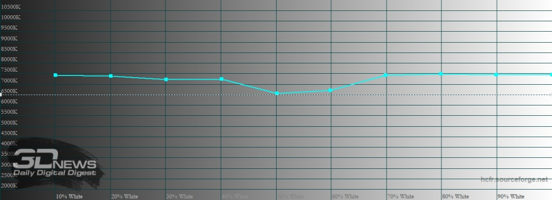 Sony Xperia 5 II, цветовая температура в режиме создателя. Голубая линия – показатели Xperia 5 II, пунктирная – эталонная температура