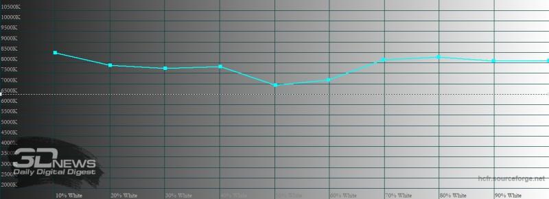 Sony Xperia 5 II, цветовая температура в «стандратном» режиме. Голубая линия – показатели Xperia 5 II, пунктирная – эталонная температура