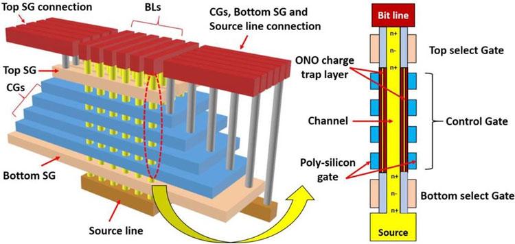 Схематическое представление структуры 3D NAND