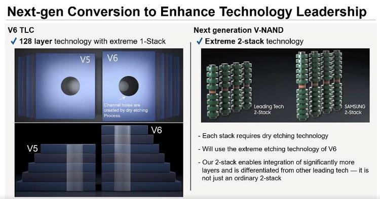Схематическое изображение двухстековых сборок 3D NAND. Источник изображения: Yonhap