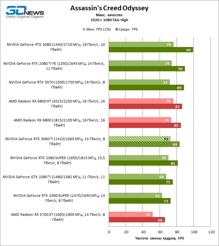 Обзор видеокарты NVIDIA GeForce RTX 3060 Ti: временный эксклюзив