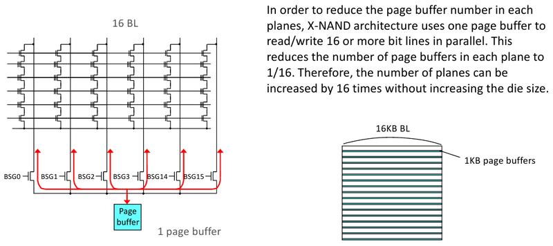 X-NAND позволяет обойтись одним буфером, но в 16 раз увеличить степень параллелизма