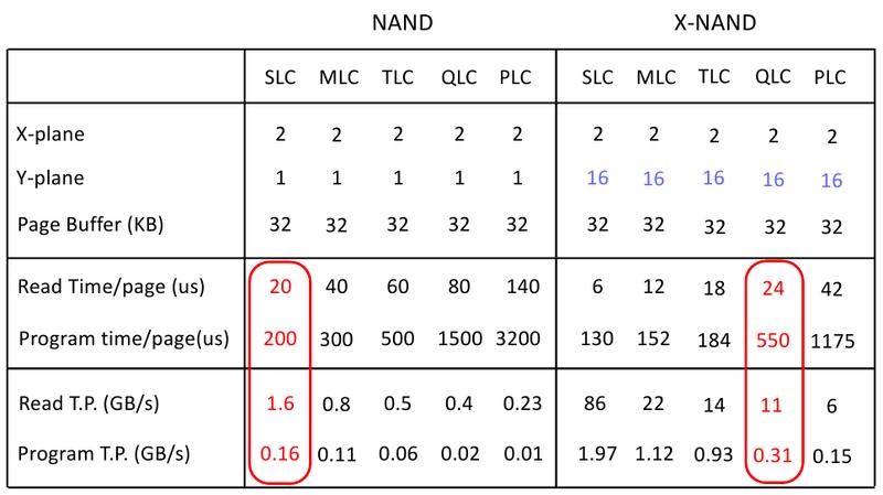 Память QLC X-NAND может быть быстрее классической SLC NAND