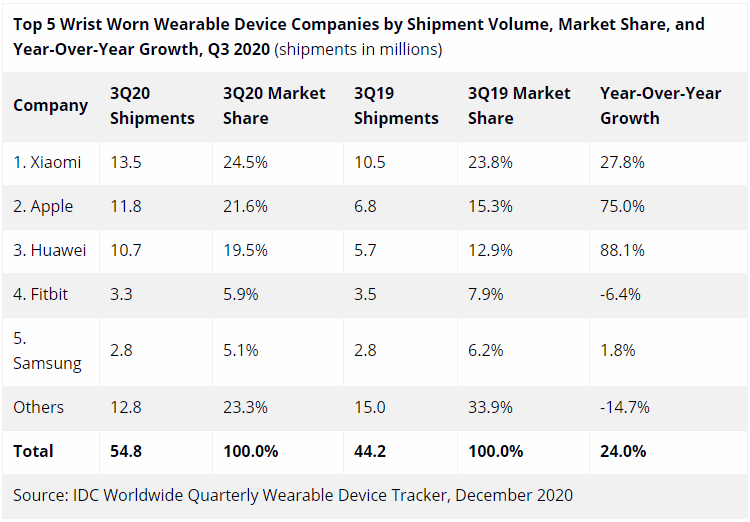 Мировые поставки носимых устройств взлетели на треть: лидерами стали Apple и Xiaomi