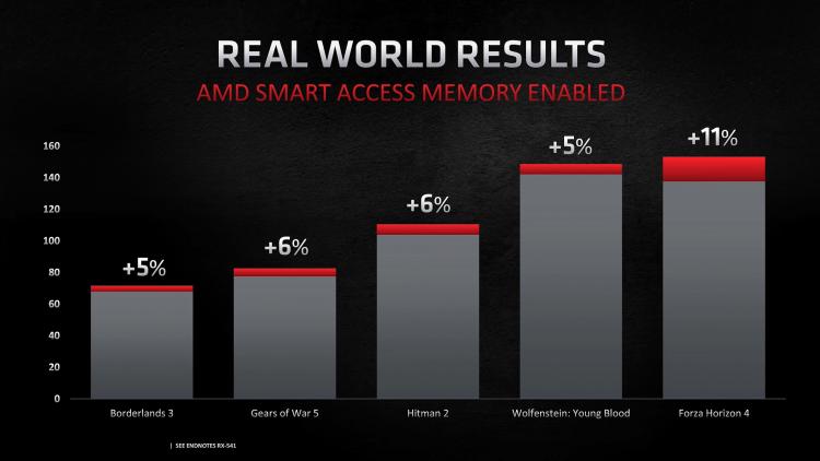 Официальные данные о приросте производительности за счёт SAM на платформе AMD Ryzen 5000 и Radeon 6000