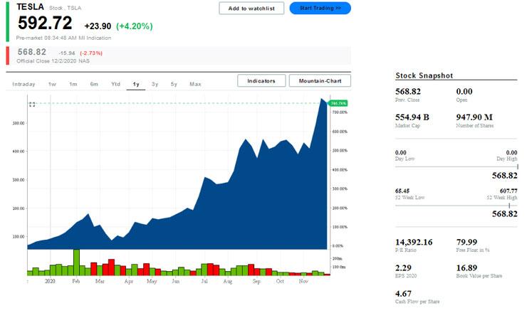 Динамика стоимости акций Tesla на момент публикации заметки. Источник изображения: