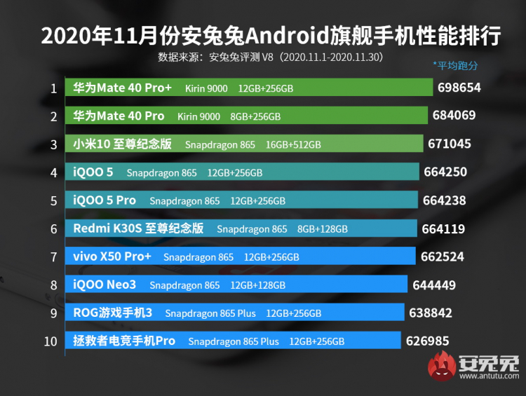 Рейтинг самых производительных Android-смартфонов ноября по версии AnTuTu (премиум сегмент)