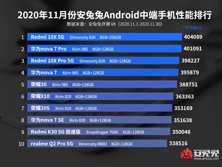 Рейтинг самых производительных Android-смартфонов ноября по версии AnTuTu (средний сегмент)