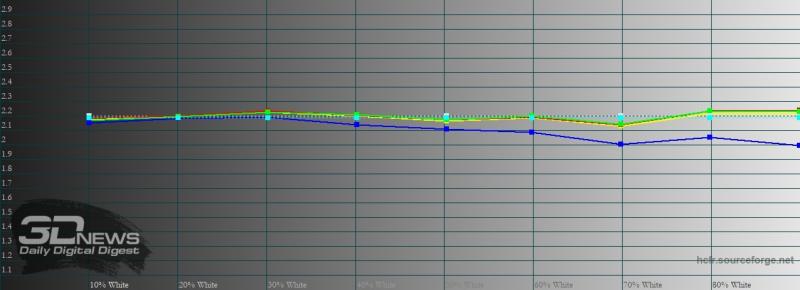 Huawei P Smart 2021, яркий режим, гамма. Желтая линия – показатели P Smart 2021, пунктирная – эталонная гамма