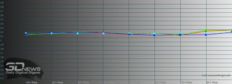 Huawei P Smart 2021, обычный режим, гамма. Желтая линия – показатели P Smart 2021, пунктирная – эталонная гамма