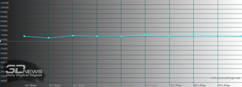 Huawei P Smart 2021, обычный режим, цветовая температура. Голубая линия – показатели P Smart 2021, пунктирная – эталонная температура