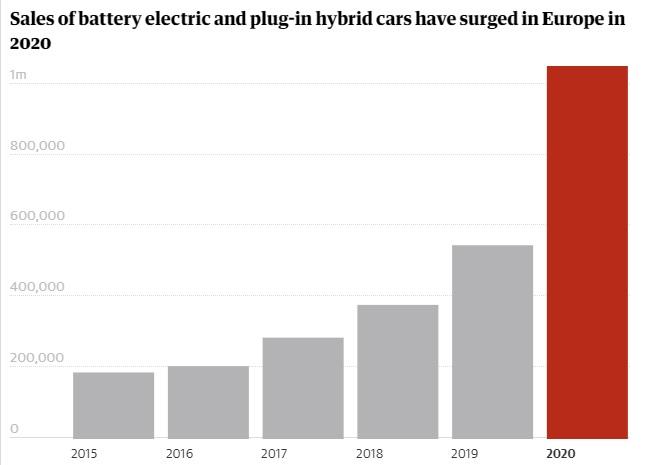 Статистика продаж электромобилей и гибридов на рынке Западной Европы (источник: The Guardian)