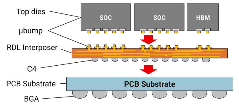 Технология CoWoS предусматривает наличие интерпозера между кристаллами и общим корпусом чипа
