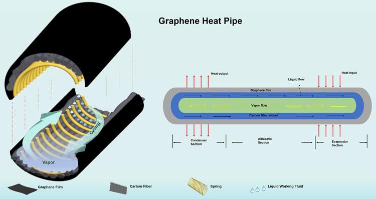 Строение тепловой трубки из графена. Источник изображения: Chalmers University of Technology/Phys.org
