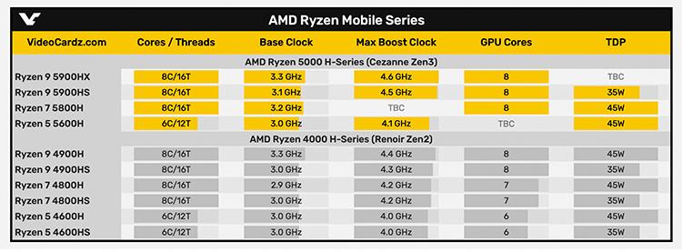 В интернете появились характеристики процессоров Ryzen 5000H и 5000U