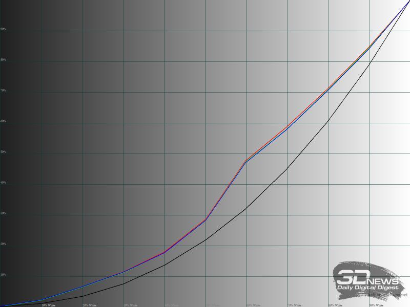 Гамма-кривые RGB в режиме «Darkroom»
