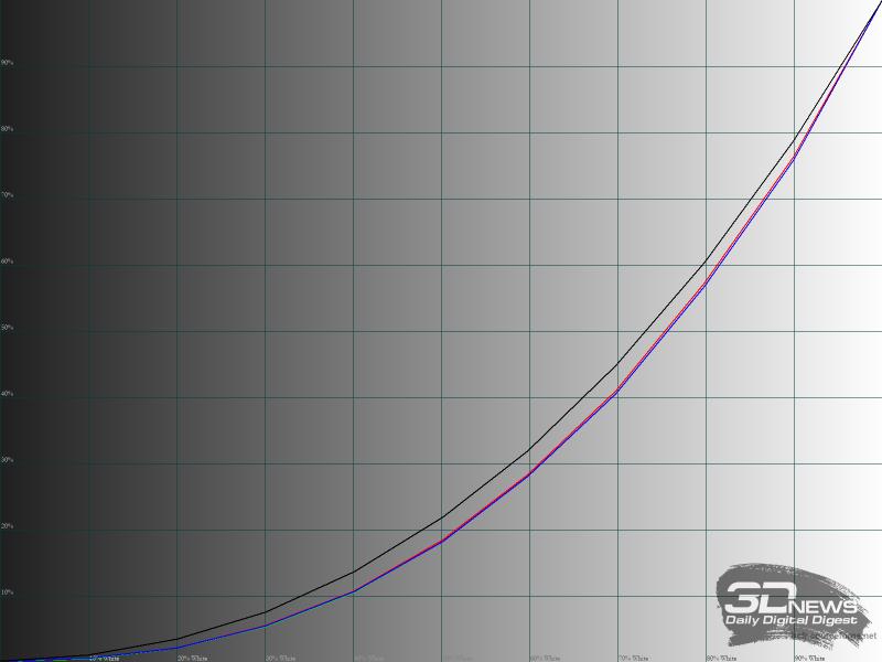 Гамма-кривые RGB в режиме «Rec.709»