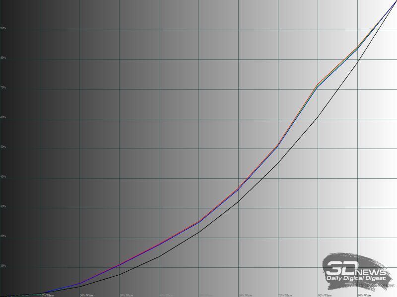 Гамма-кривые RGB в режиме «Scenery»