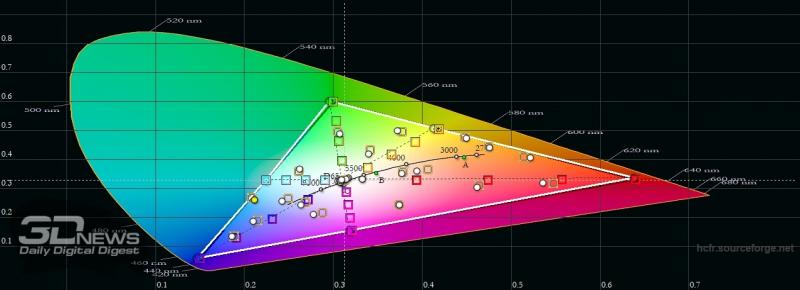 realme 7 Pro, цветовой охват в «нежном» режиме цветопередачи. Серый треугольник – охват sRGB, белый треугольник – охват realme 7 Pro