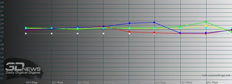 realme 7 Pro, гамма в «ярком» режиме цветопередачи. Желтая линия – показатели realme 7 Pro, пунктирная – эталонная гамма