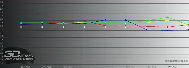 realme 7 Pro, гамма в «нежном» режиме цветопередачи. Желтая линия – показатели realme 7 Pro, пунктирная – эталонная гамма