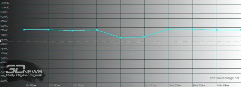 realme 7 Pro, цветовая температура в «ярком» режиме цветопередачи. Голубая линия – показатели realme 7 Pro, пунктирная – эталонная температура
