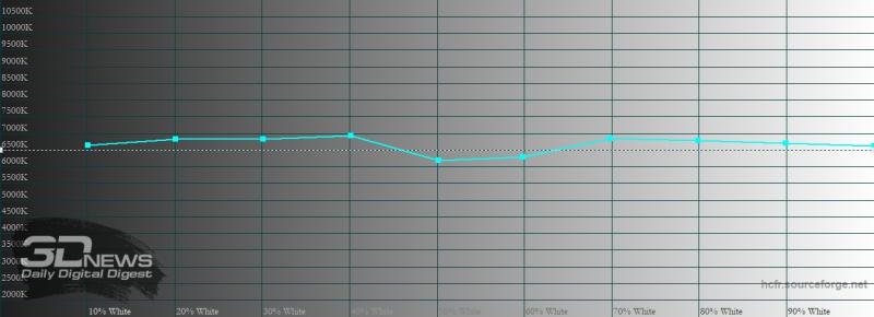 realme 7 Pro, цветовая температура в «нежном» режиме цветопередачи. Голубая линия – показатели realme 7 Pro, пунктирная – эталонная температура