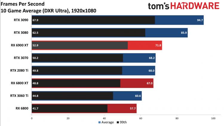 Опубликованы обзоры Radeon RX 6900 XT— достойный соперник для GeForce RTX 3090, если бы не трассировка лучей11