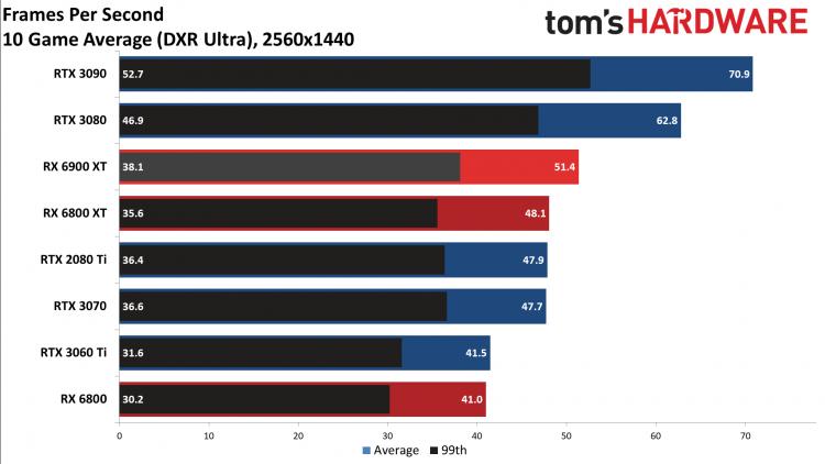 Опубликованы обзоры Radeon RX 6900 XT— достойный соперник для GeForce RTX 3090, если бы не трассировка лучей12