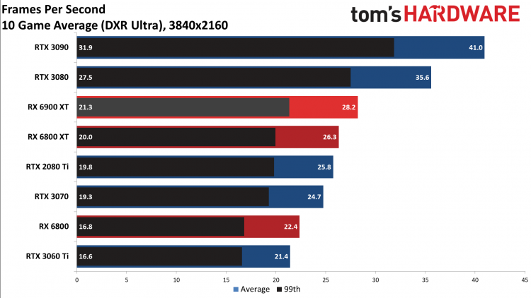 Опубликованы обзоры Radeon RX 6900 XT— достойный соперник для GeForce RTX 3090, если бы не трассировка лучей13
