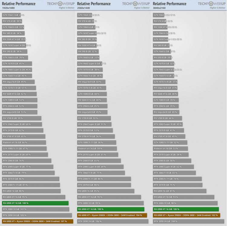 Опубликованы обзоры Radeon RX 6900 XT— достойный соперник для GeForce RTX 3090, если бы не трассировка лучей14