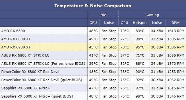 Опубликованы обзоры Radeon RX 6900 XT— достойный соперник для GeForce RTX 3090, если бы не трассировка лучей5