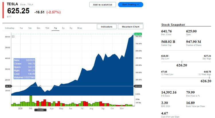 Котировки акций Tesla на момент публикации заметки. Источник изображения: markets.businessinsider.com