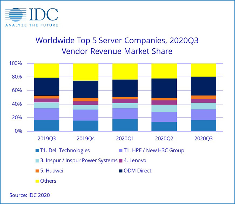 The global server market is growing in money and shrinking in units, while AMD and ARM are on the rise