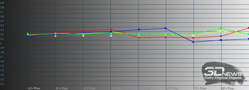 Infinix Zero 8, гамма. Желтая линия – показатели Infinix Zero 8, пунктирная – эталонная гамма