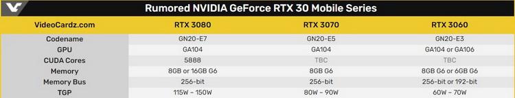 Предполагаемые характеристики мобильных GeForce RTX 30-й серии