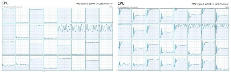 Использование потоков в Cyberpunk 2077 на AMD Ryzen 9 5950X до и после модификации (u/BramblexD)