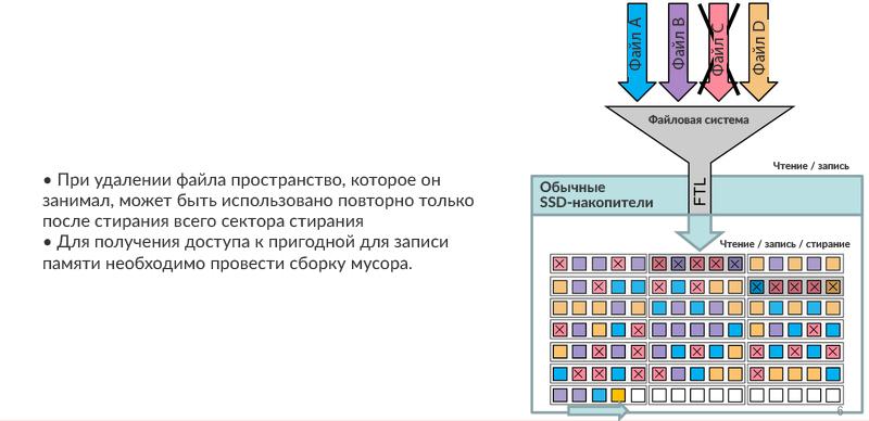 Удаление одного файла требует существенных перемещений данных, что тормозит накопитель и служит причиной повышенного износа NAND