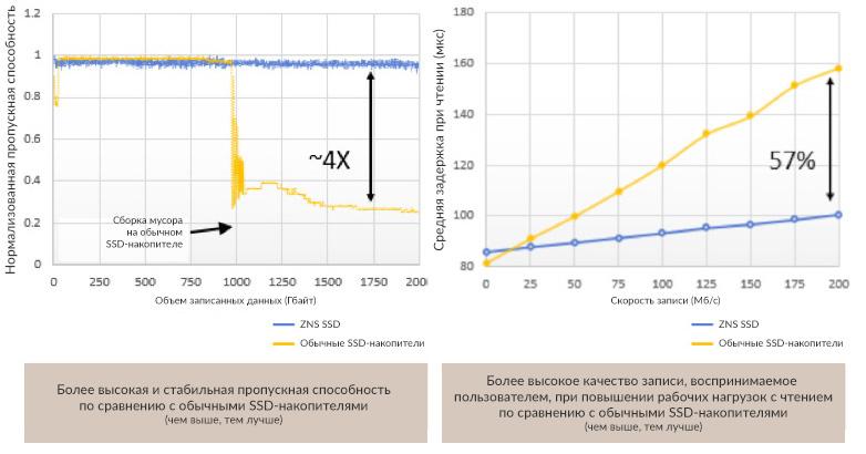 Скорость записи у зонированного SSD остаётся постоянной, а время отклика практически не растёт