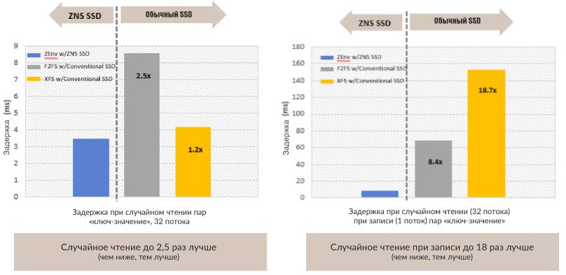 Если при чтении недостатки традиционного SSD можно компенсировать, то при записи зонированным накопителям нет равных
