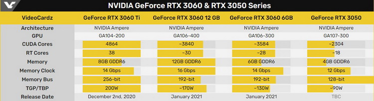 Предполагаемые характеристики моделей GeForce RTX 3060 и RTX 3050