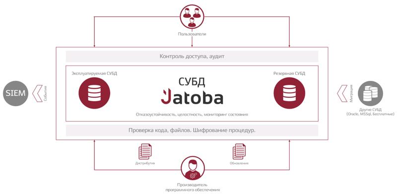 Архитектура и схема работы СУБД Jatoba