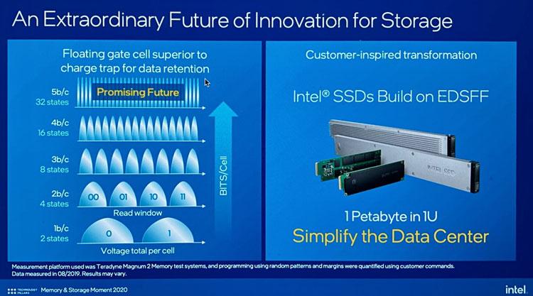 Источник изображения: Blocks & Files, Intel