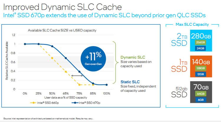 Новые SSD получат улучшенную технологию динамического SLC-кеширования. Источник изображения: Intel