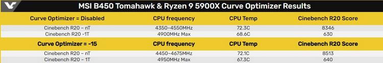 MSI показала разгон Ryzen 9 5900X через снижение напряжения с помощью AMD Curve Optimizer