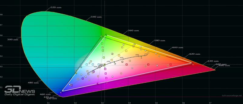 BQ Magic L, цветовой охват в режиме «повышенной контрастности». Серый треугольник – охват sRGB, белый треугольник – охват Magic L