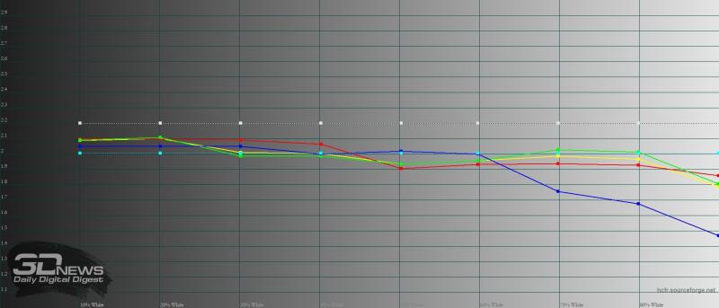 BQ Magic L, гамма в режиме «повышенной контрастности». Желтая линия – показатели Magic L, пунктирная – эталонная гамма