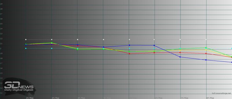 BQ Magic L, гамма в режиме «стандарт». Желтая линия – показатели Magic L, пунктирная – эталонная гамма